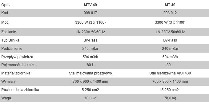 Odkurzacz przemyslowy MTV